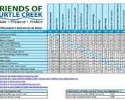 turtle creek mileage chart 2