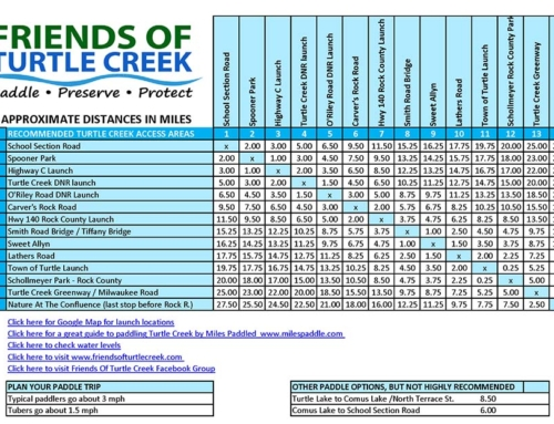 Turtle Creek Mileage Chart